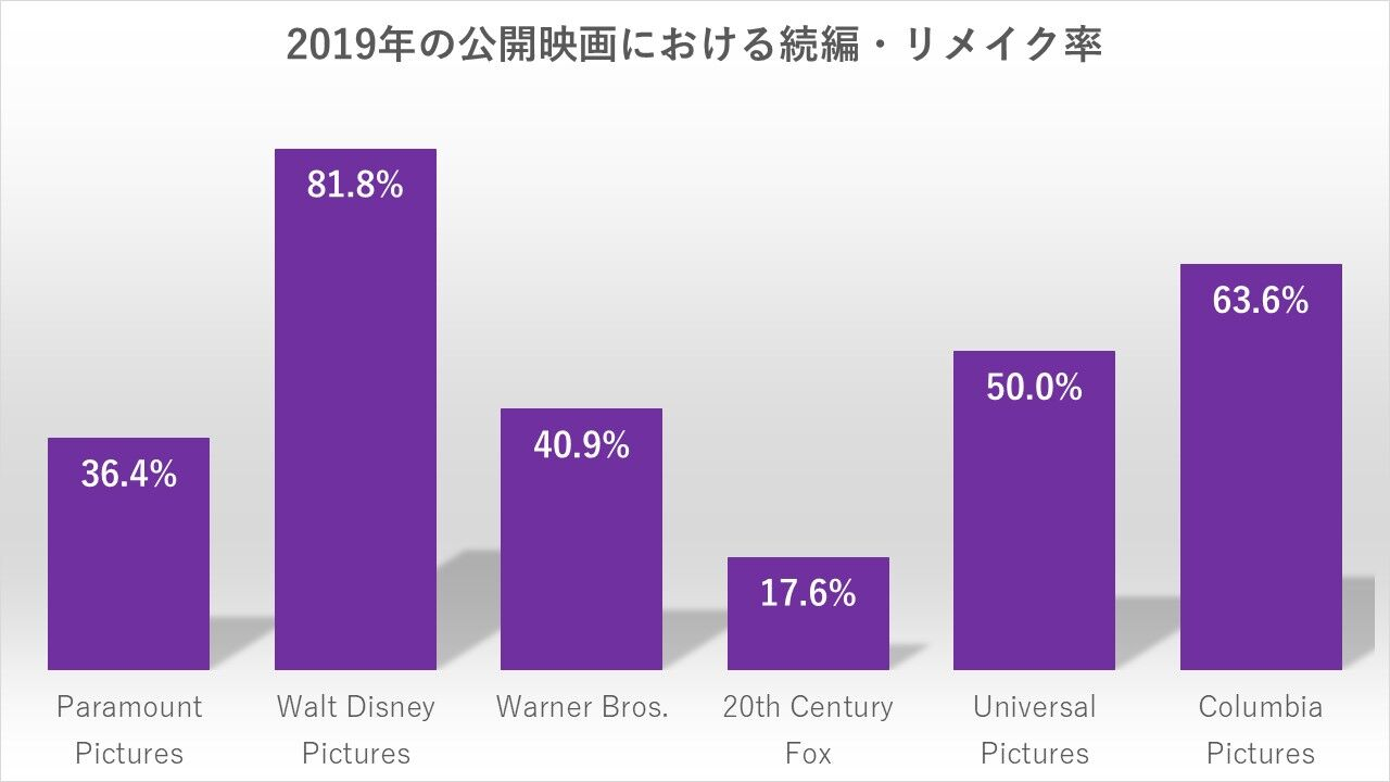 2019年の続編・リメイク率